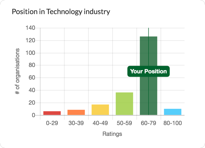 Industry benchmarks to position